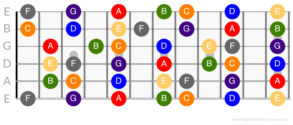 Natural notes on the guitar fretboard
