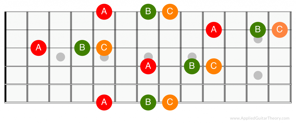 Note groupings on guitar fretboard
