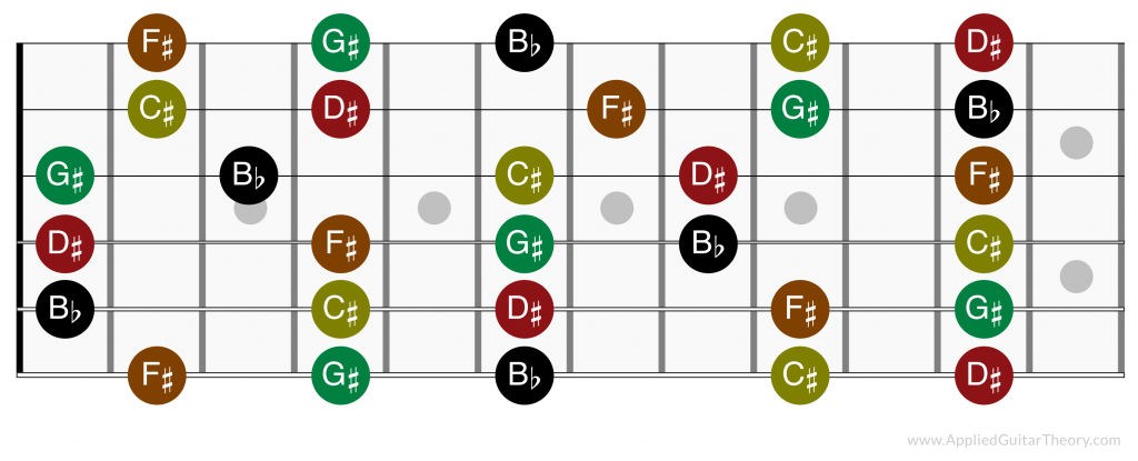 Sharps and flats on the guitar fretboard
