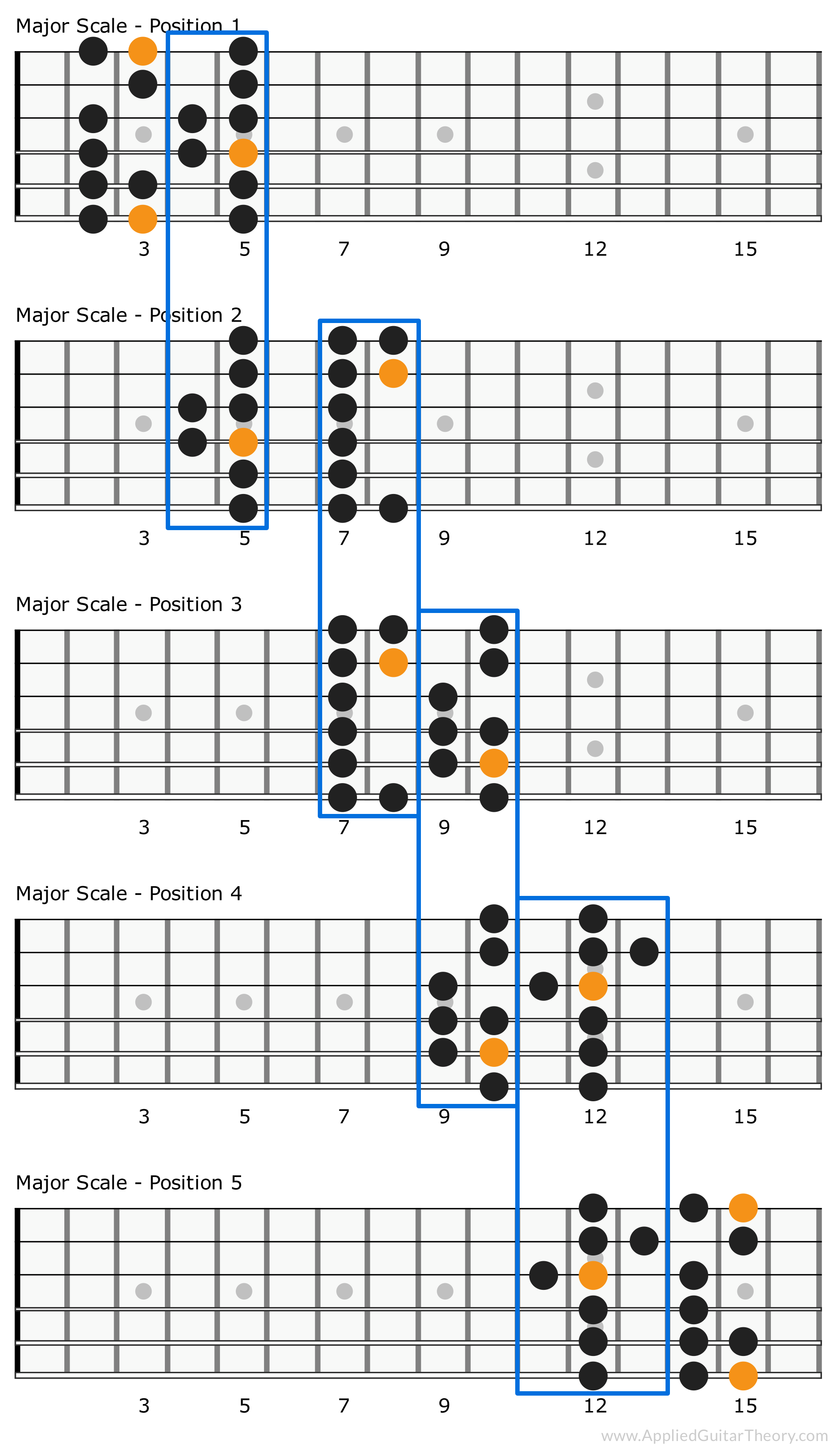 5 Major Scale Patterns Connected