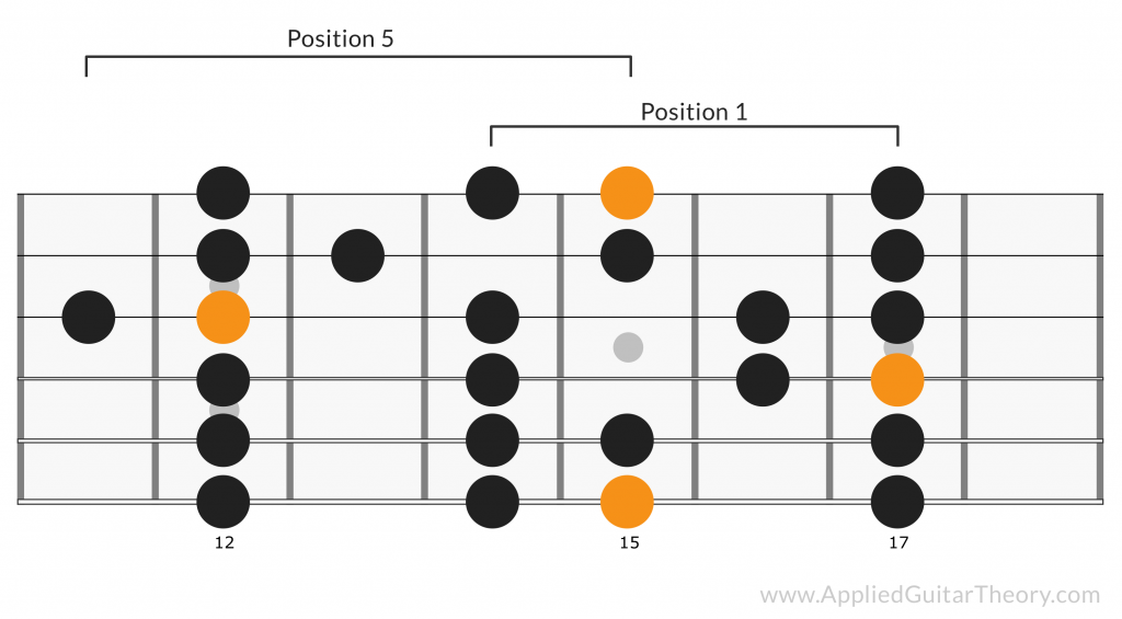 G Major Scale Positions 1 and 5 Connected