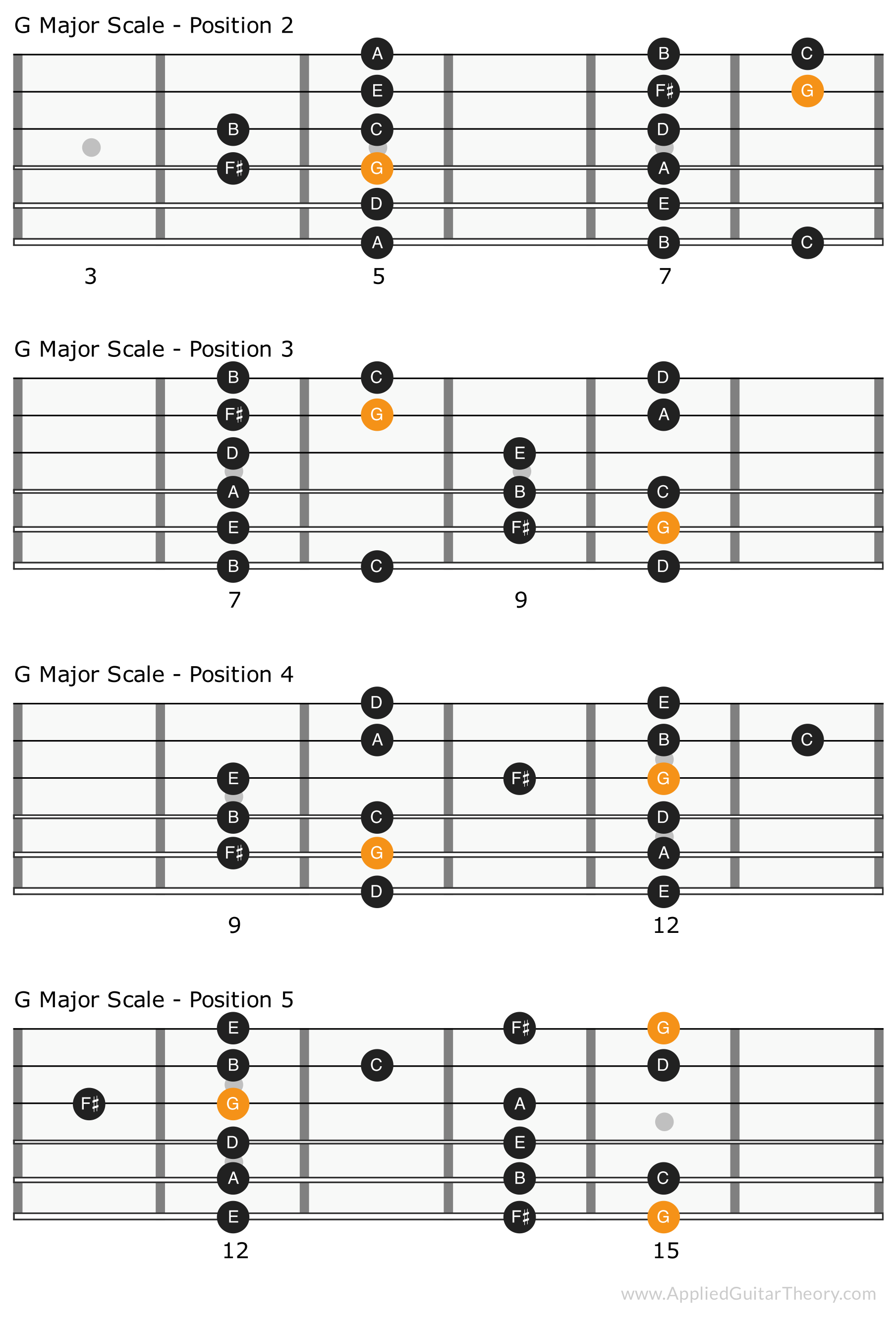 G Major Scale Positions 2 - 5