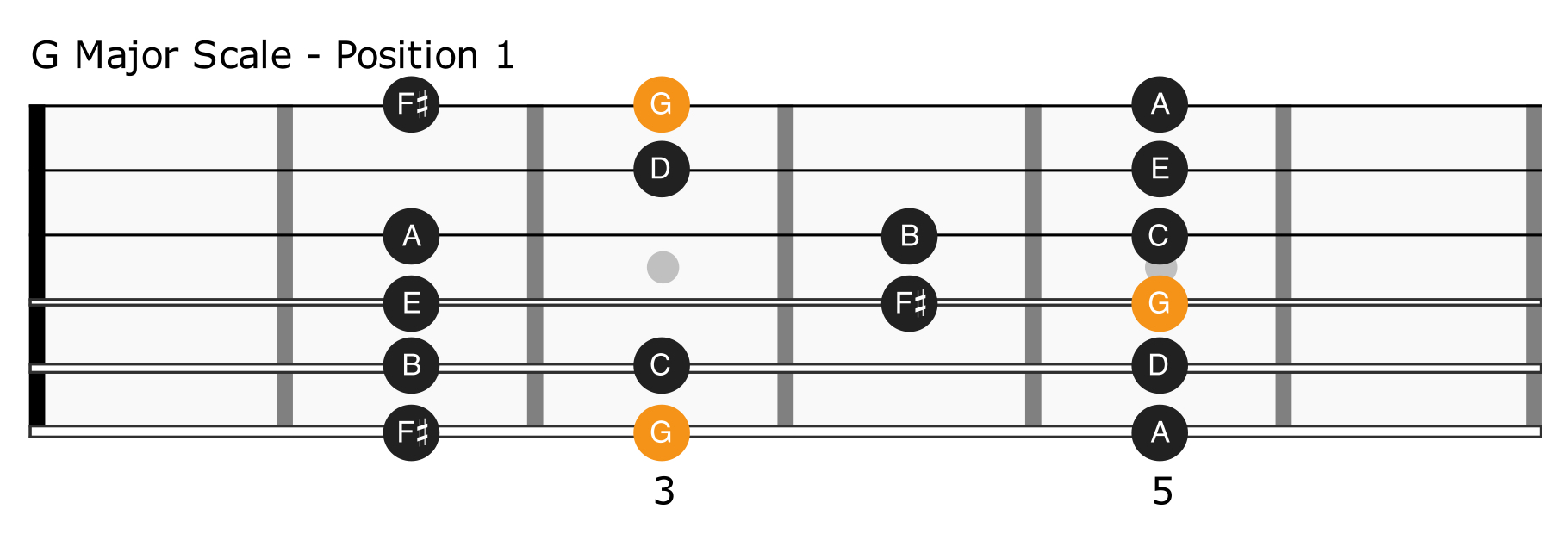 G Major Scale Position 1