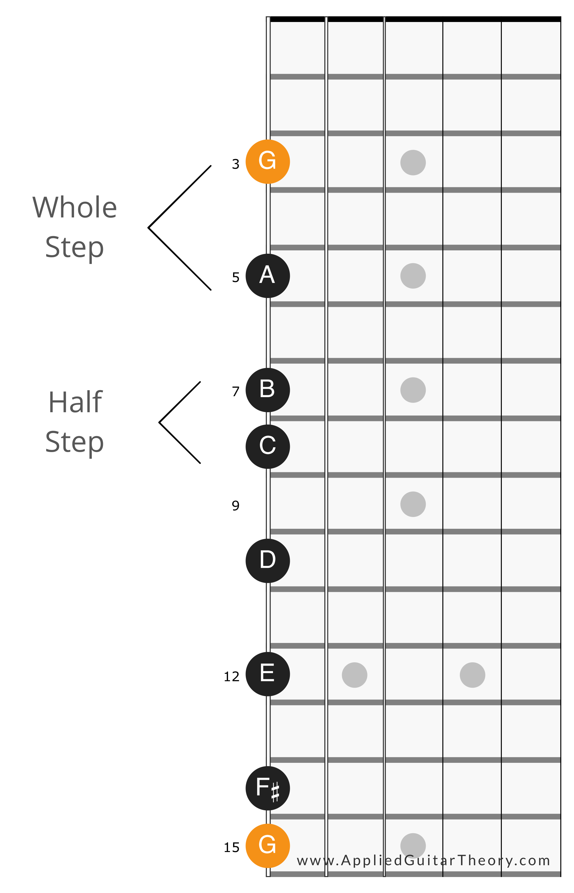 G Major Scale Single String
