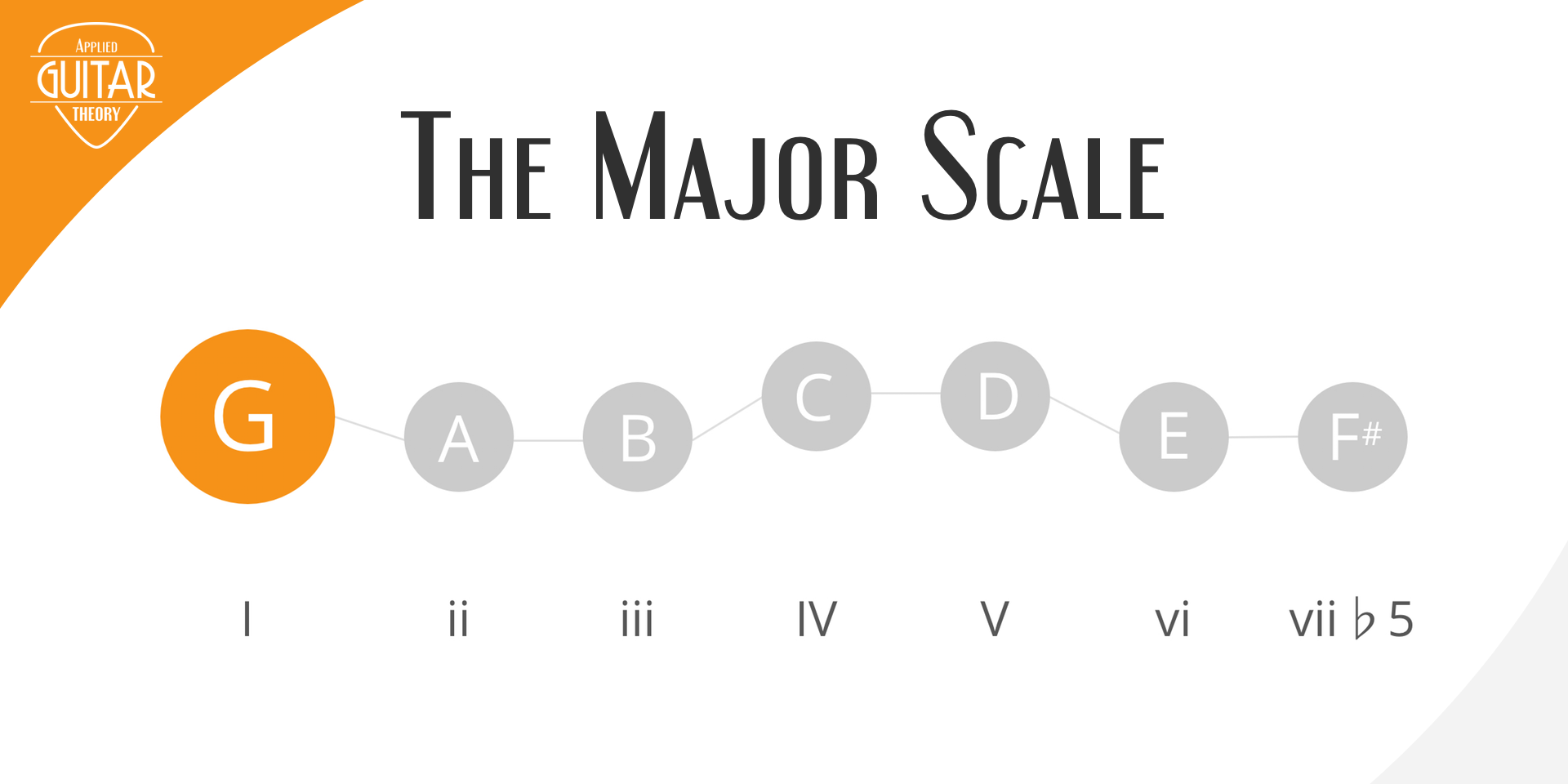 Major scale featured image