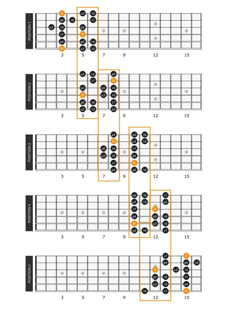 5 minor scale patterns connected