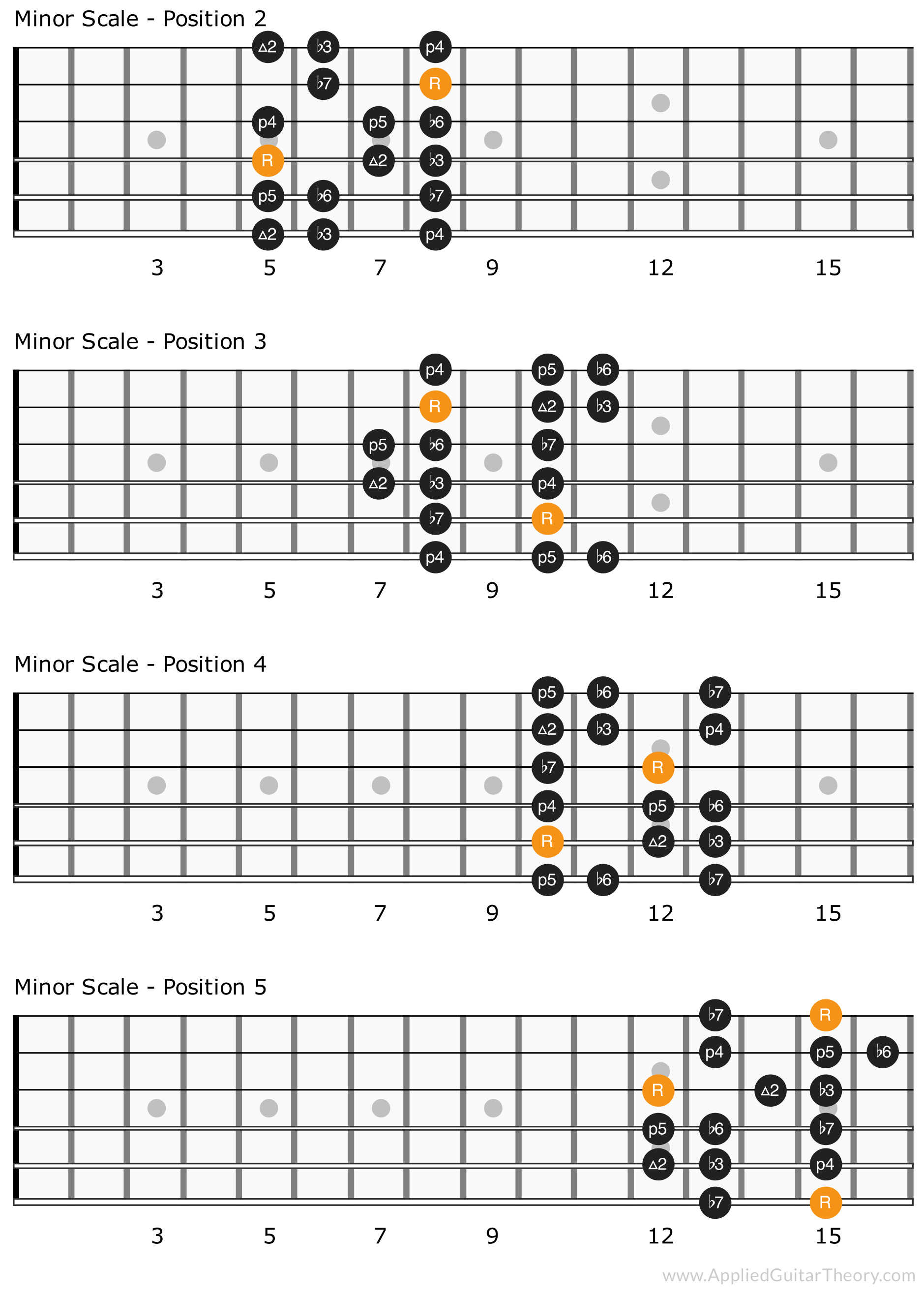 Minor scale patterns for positions 2 - 5