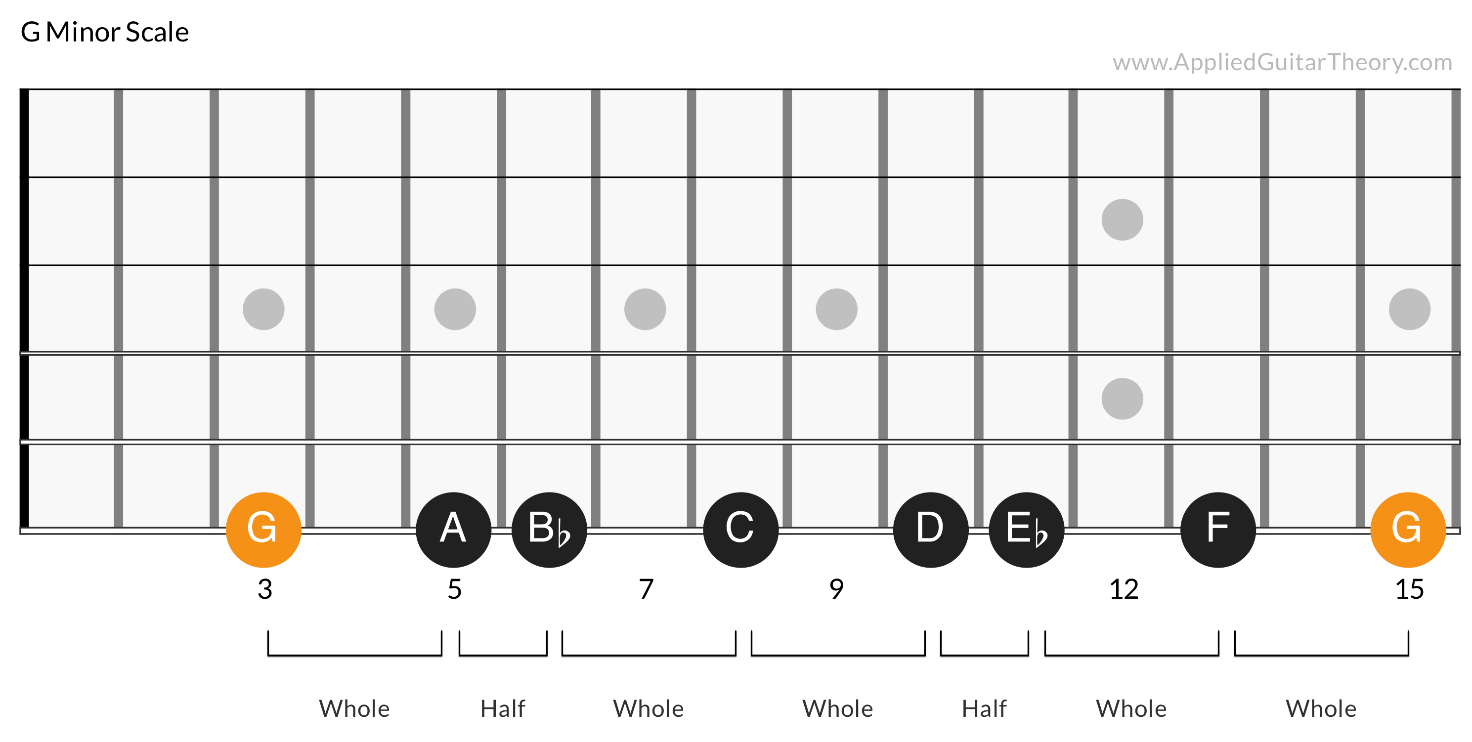 Minor Scale Steps