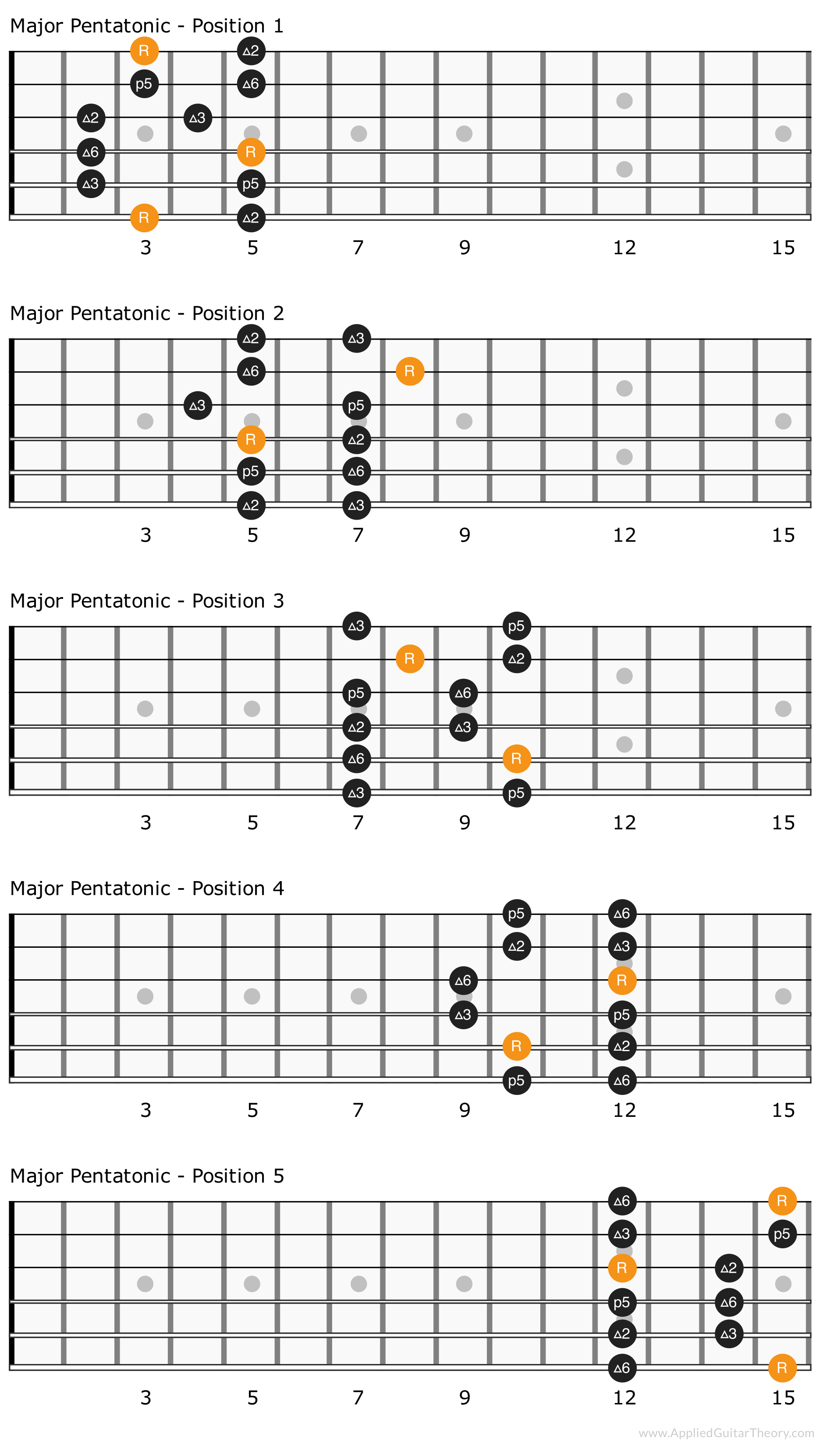 Major pentatonic scale patterns with intervals