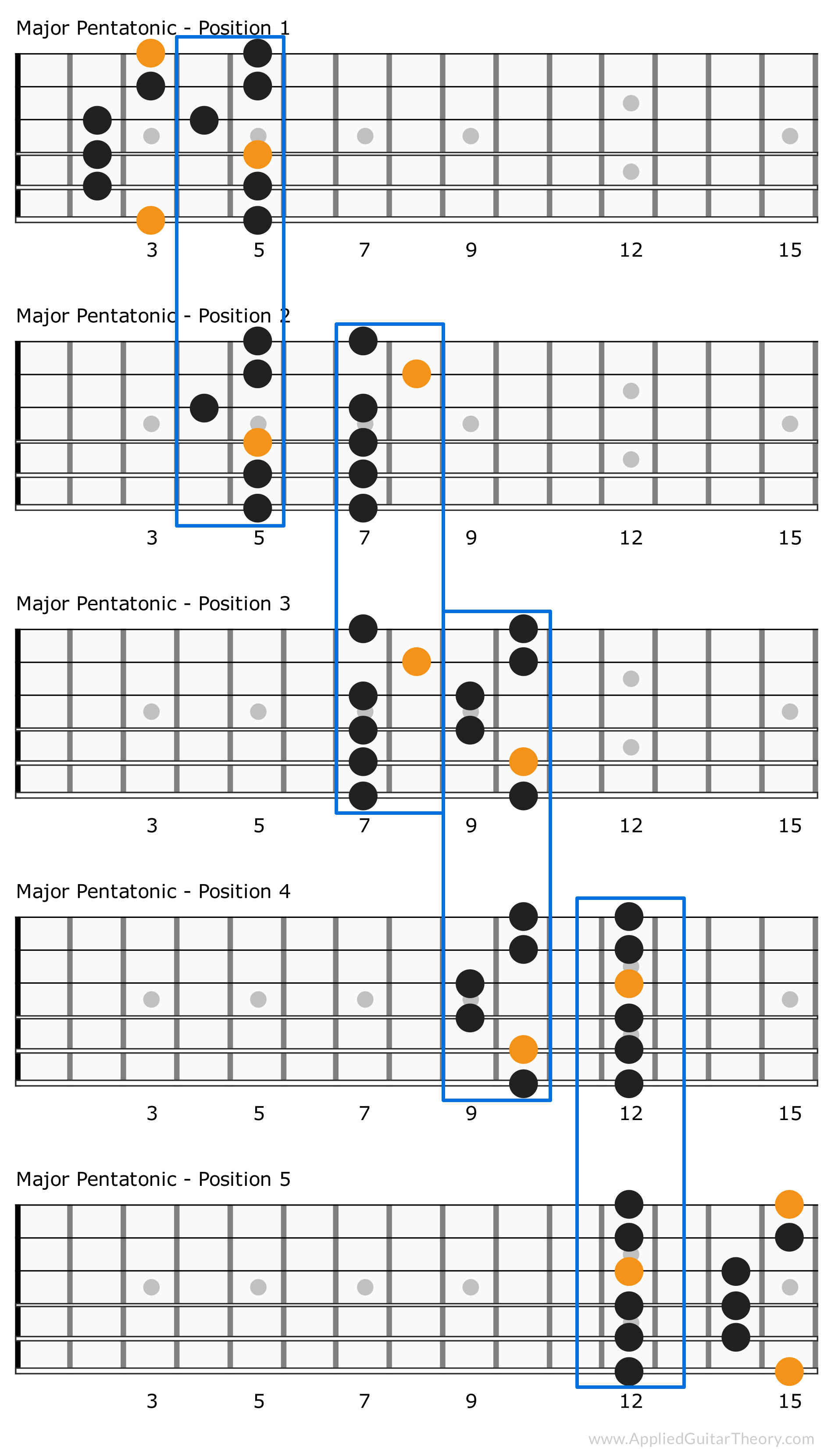 5 Major Pentatonic Scale Patterns Connected