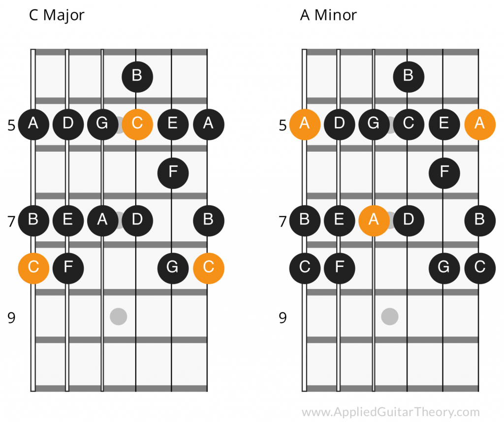 Fretboard diagram showing relative minor for c major