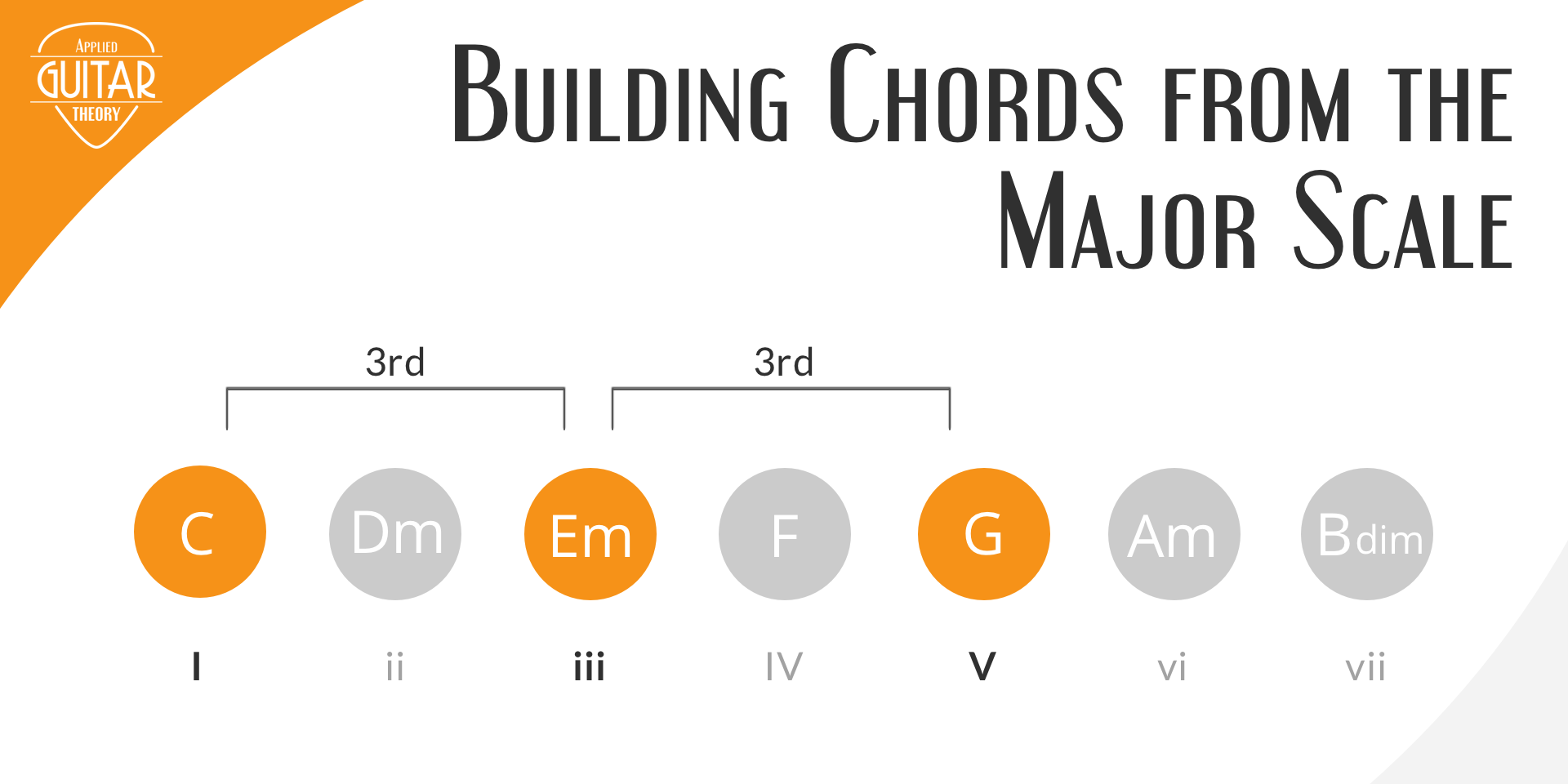 Building Chords from Major Scale