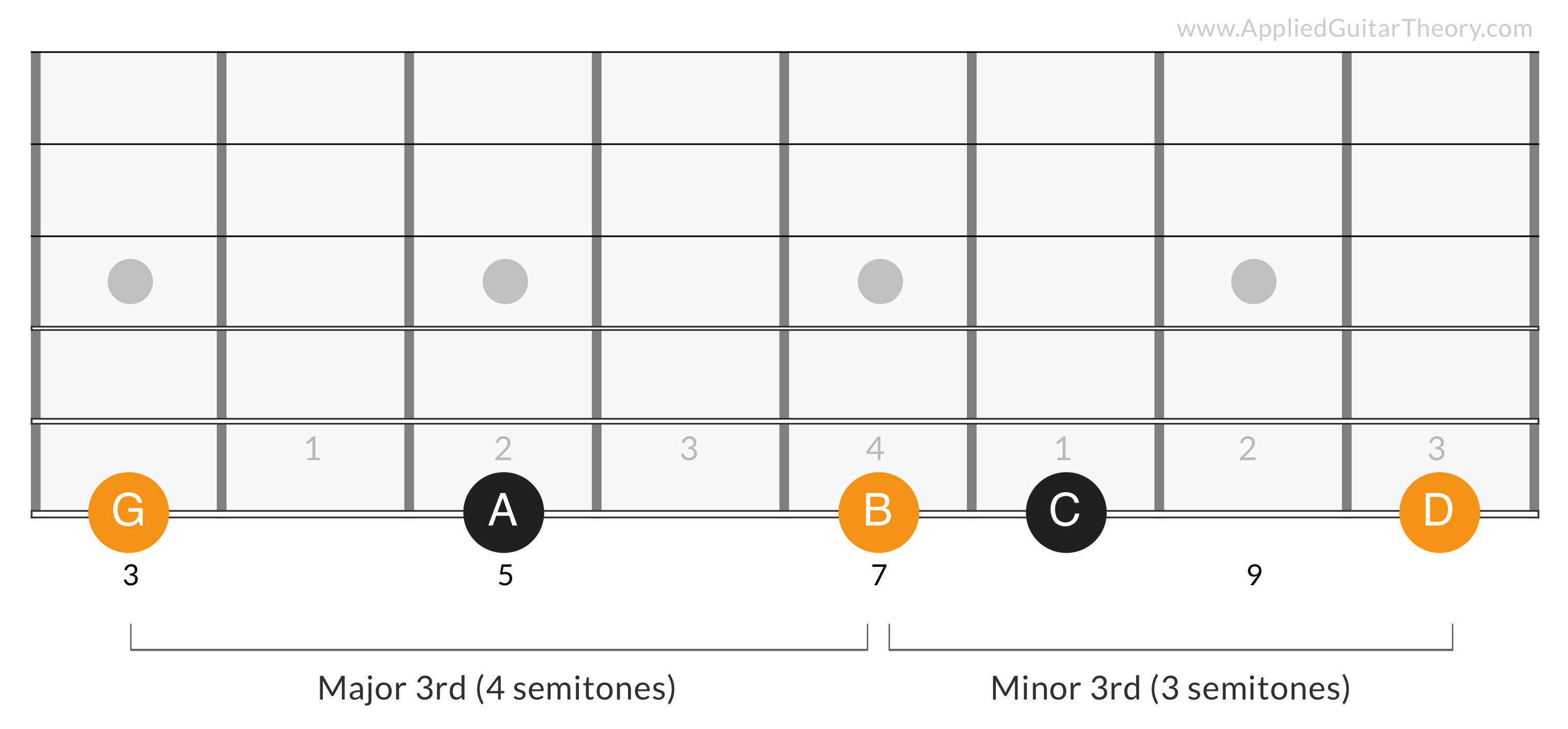 G Major Triad 1st Degree - G B D