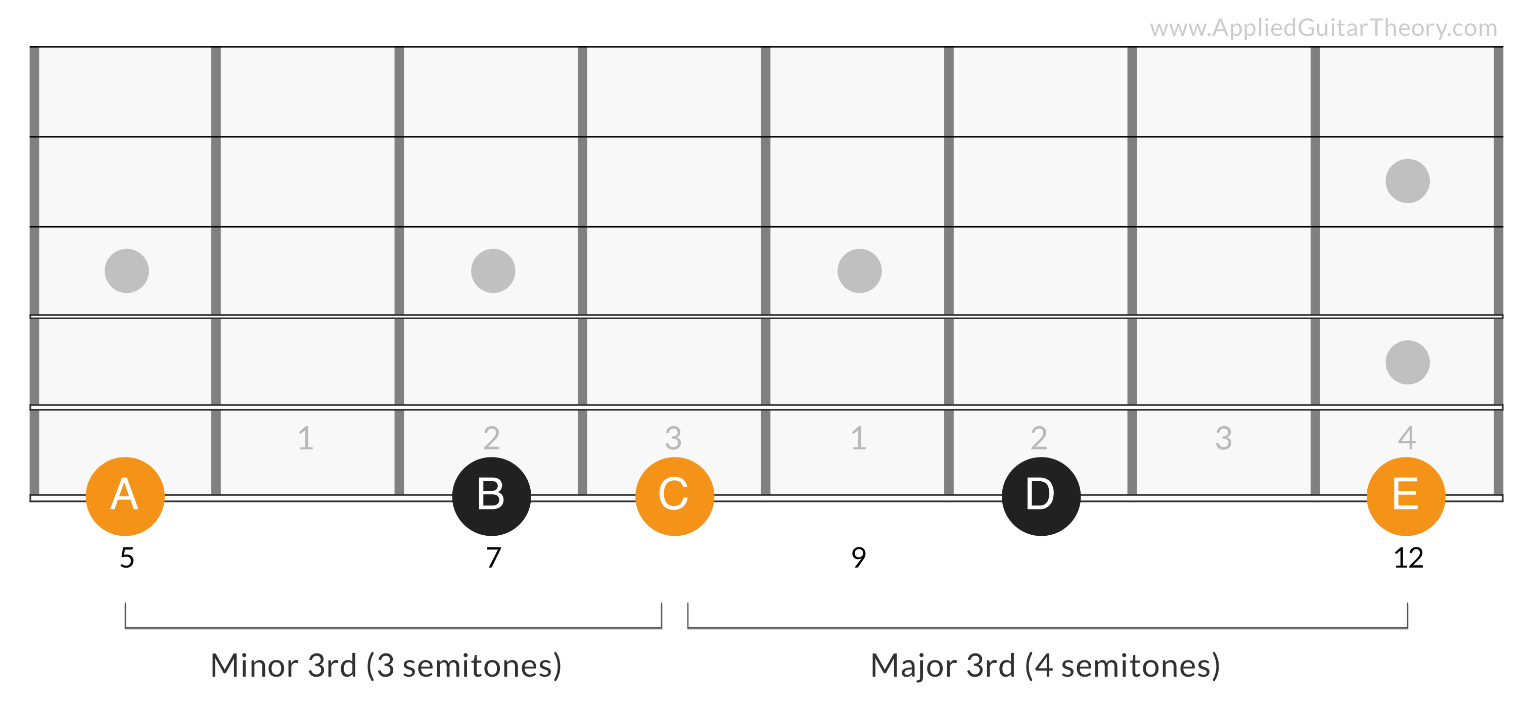 G Major Triad 2nd Degree - A C E