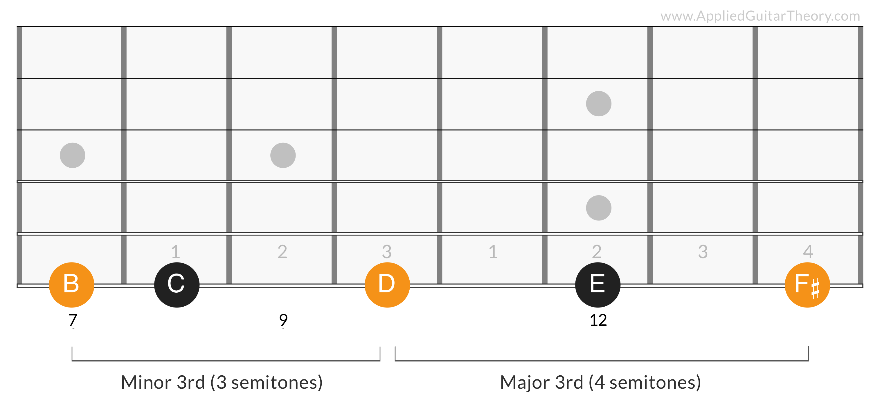 G Major Triad 3rd Degree - B D F#