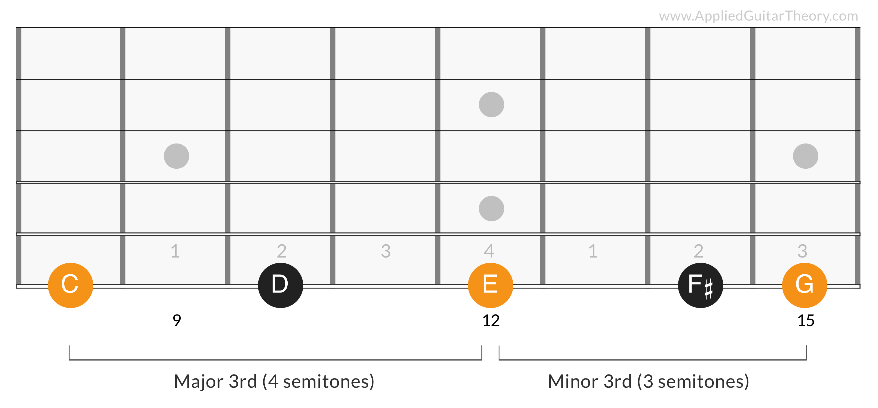 G Major Triad 4th Degree - C E G