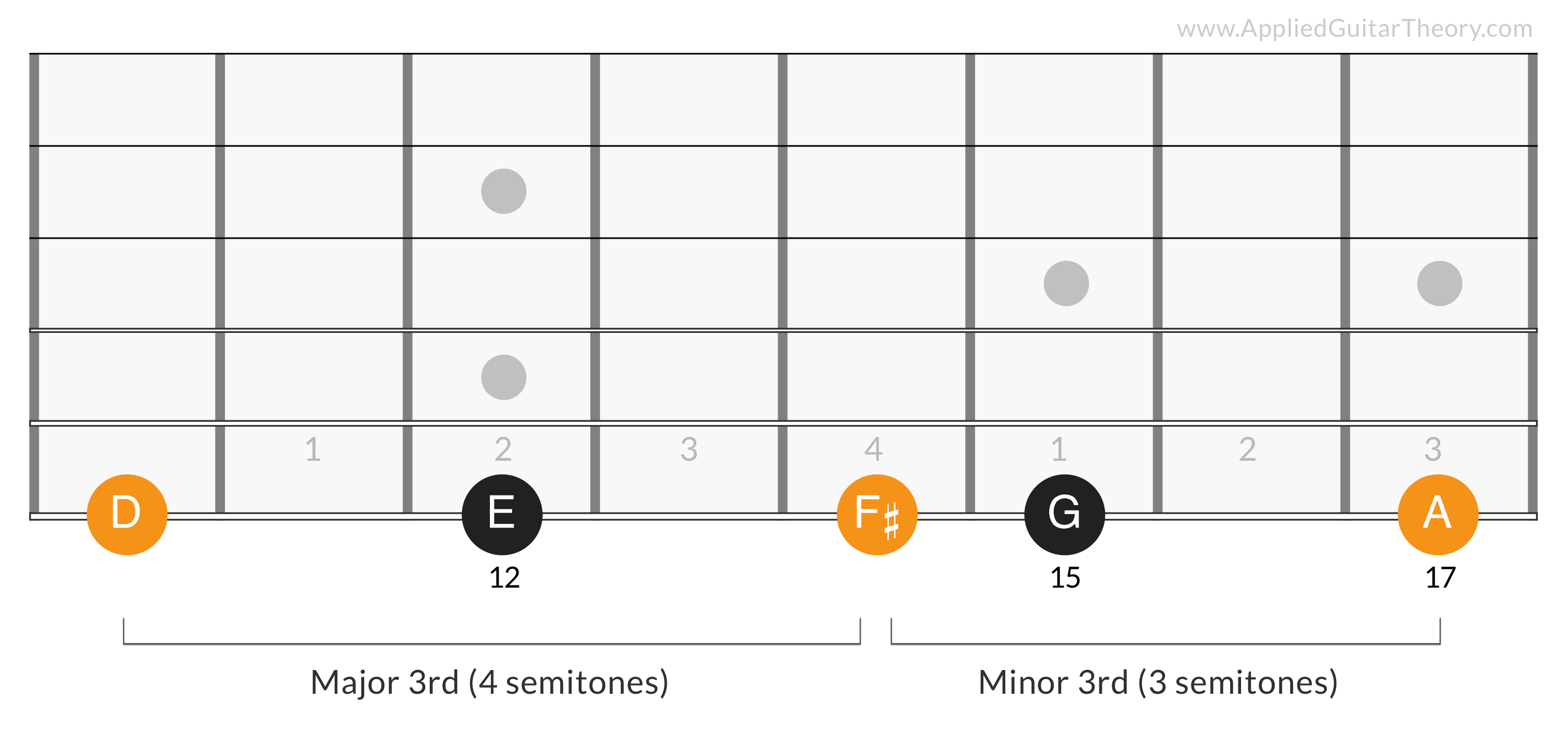 G Major Triad 5th Degree - D F# A