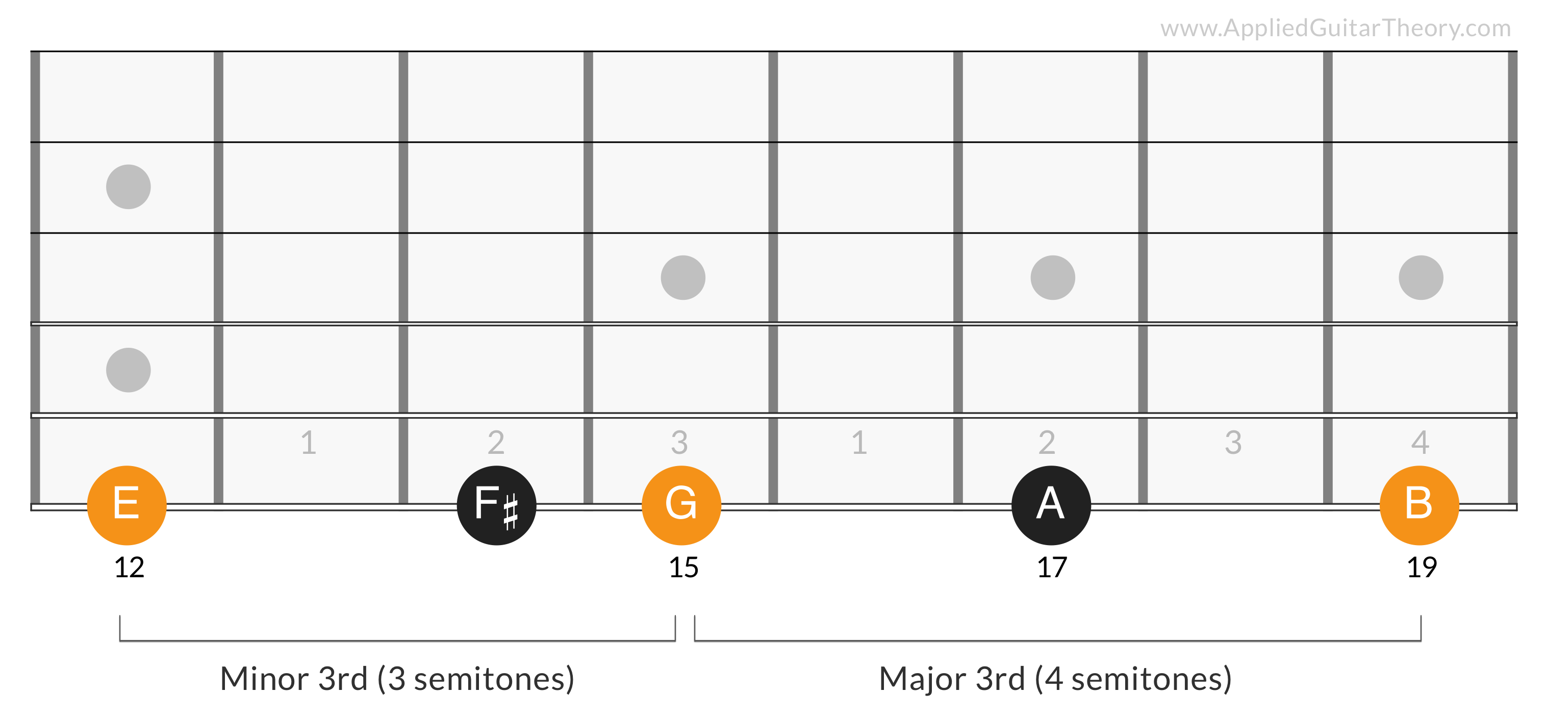 G Major Triad 6th Degree - E G B