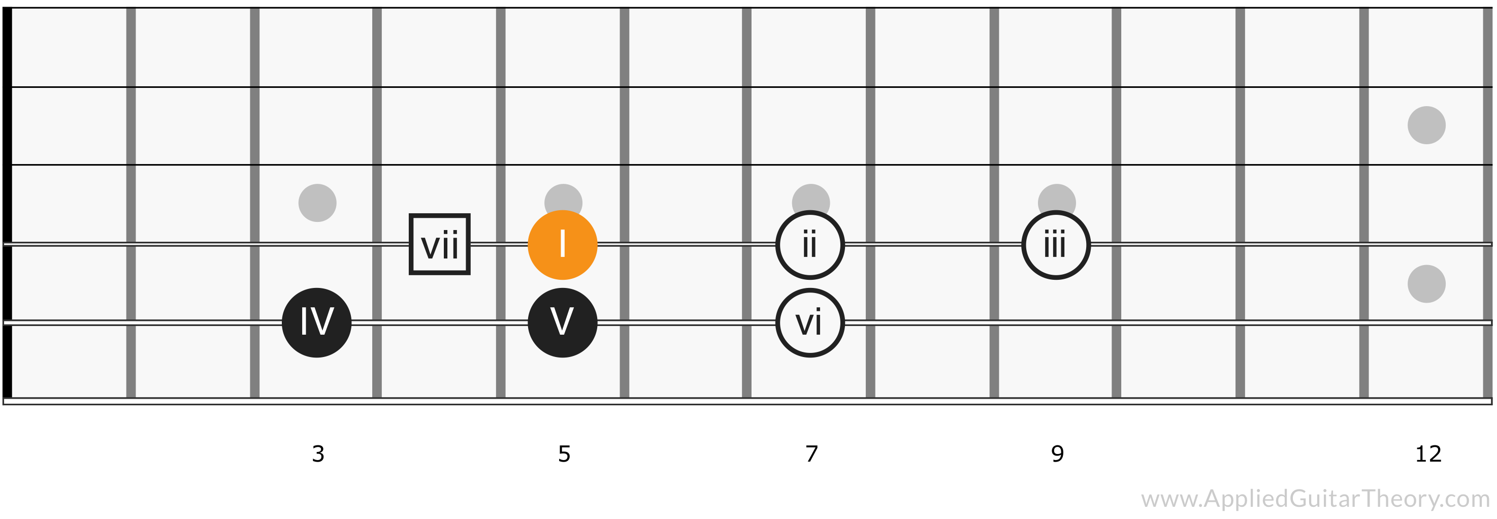 Major Scale Chord Positions - Root 4