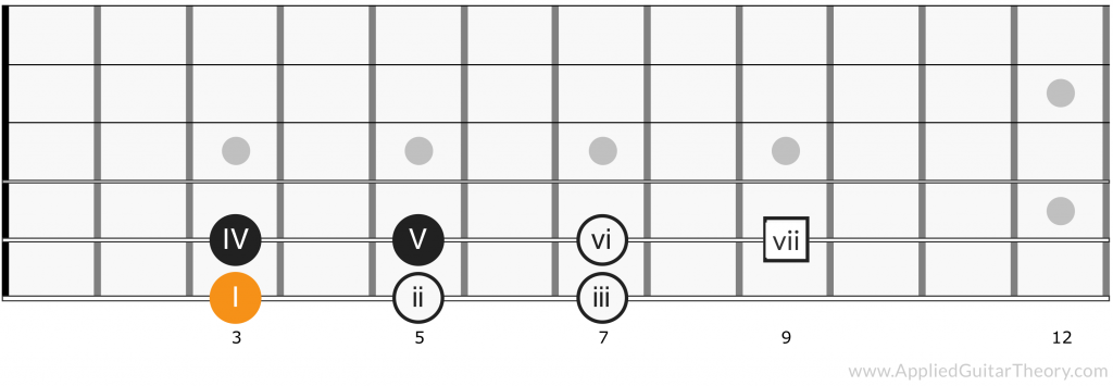 Major Scale Chord Positions - Root 6