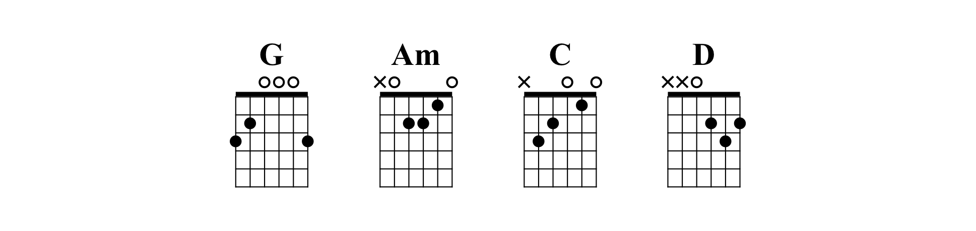Chords for Run Around by Blues Traveler