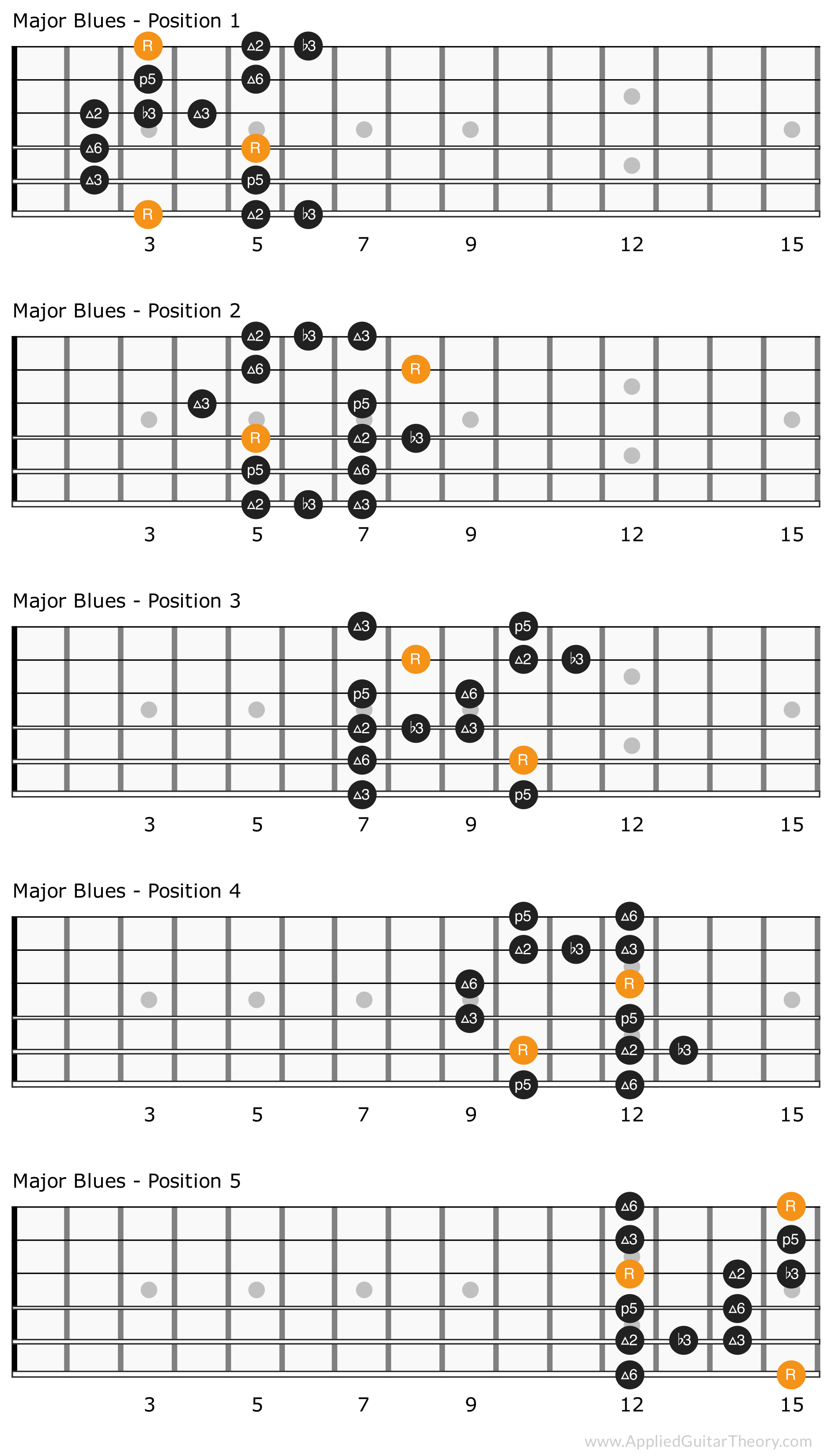 Major blues scale patterns