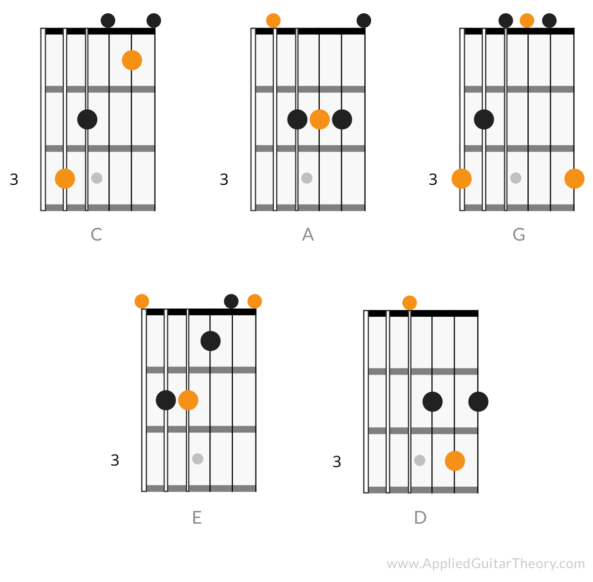 CAGED guitar theory system open chord shapes