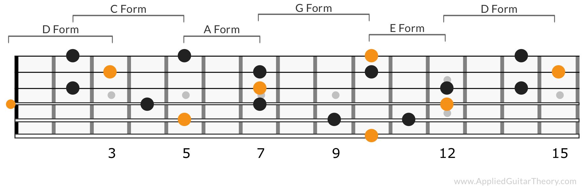 D Chord CAGED patterns