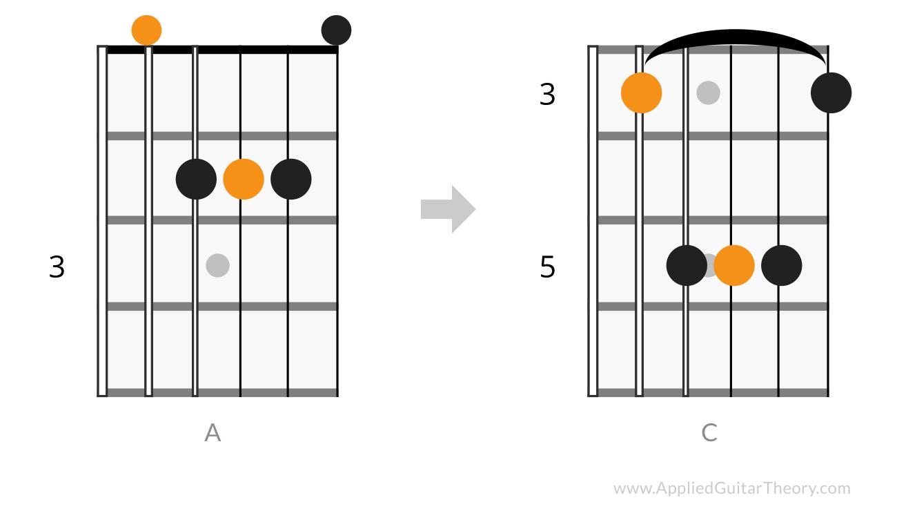 A form barre c chord