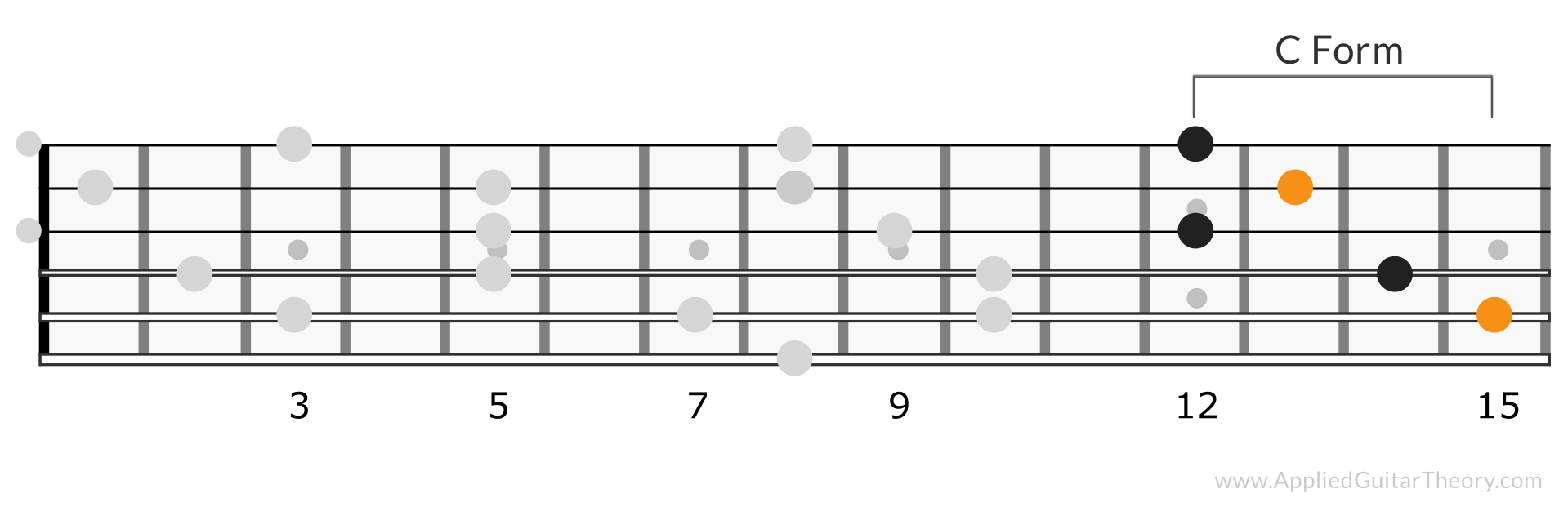 CAGED C Form C Chord