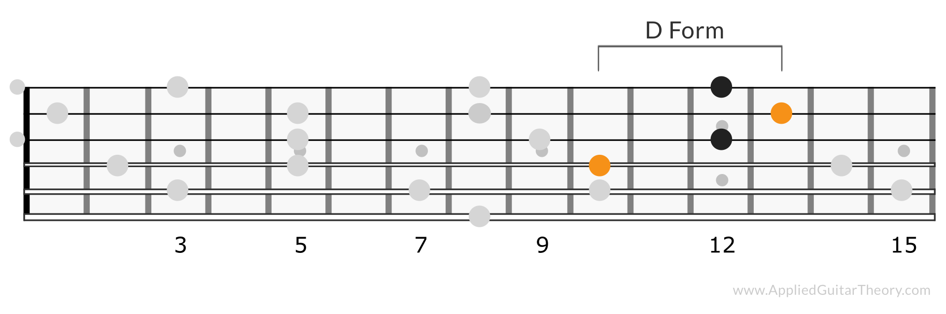 CAGED D Form C Chord