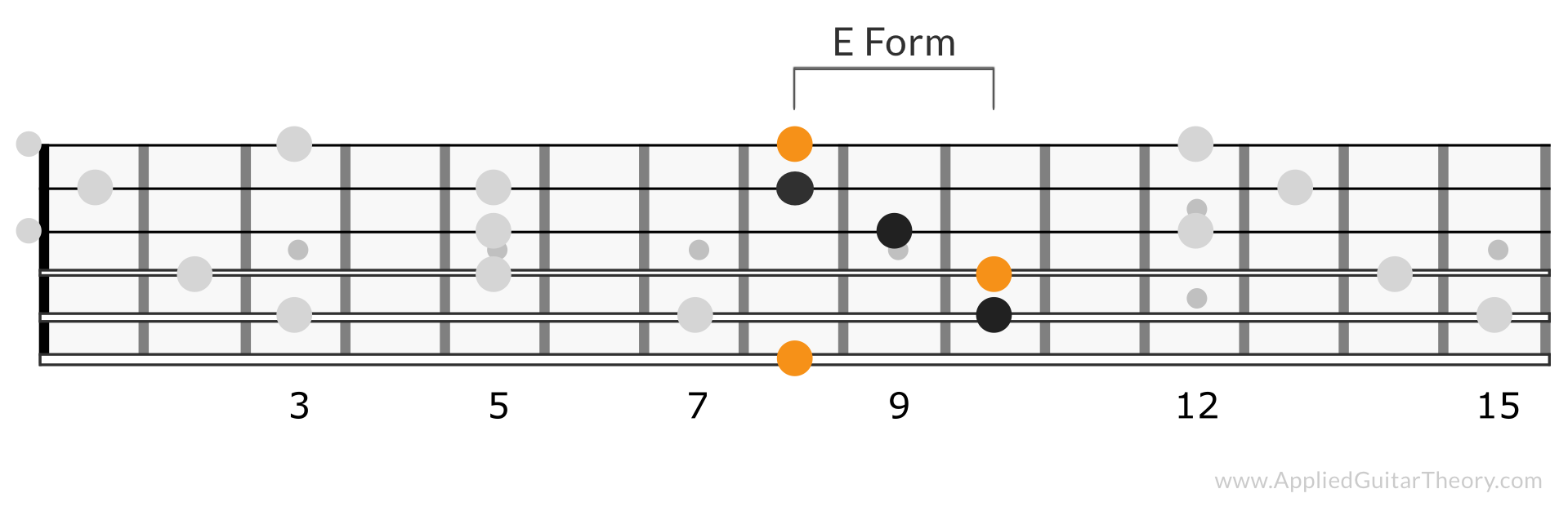 CAGED E Form C Chord