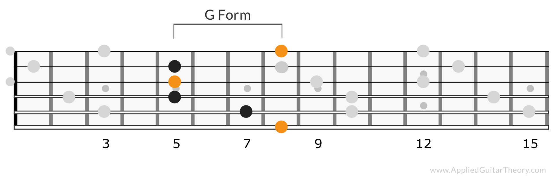CAGED G Form C Chord