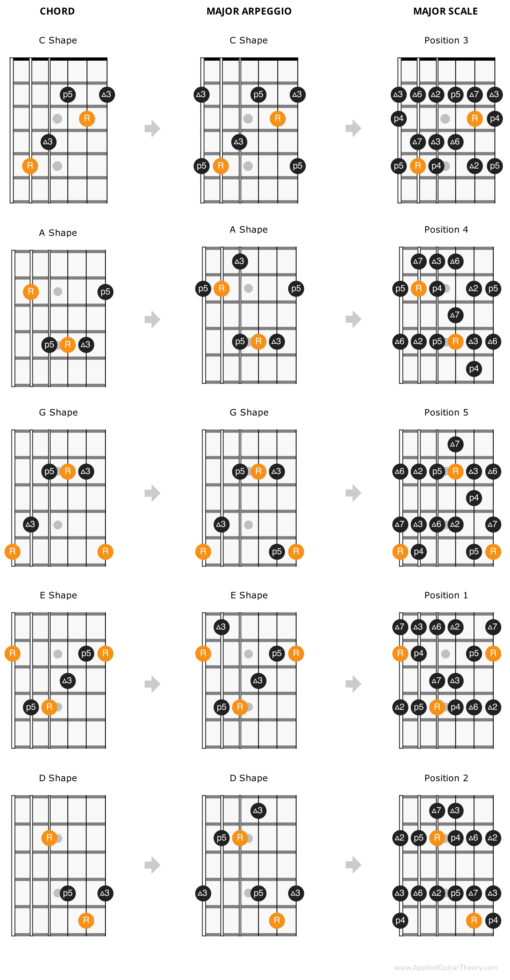 CAGED scale arpeggio patterns