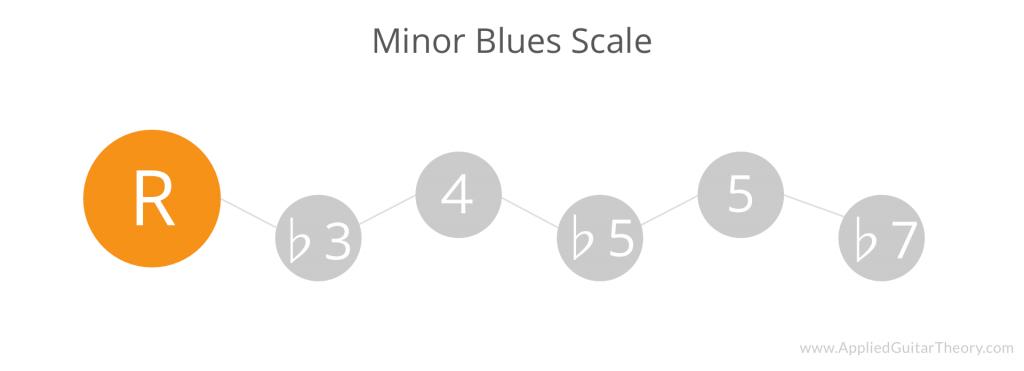 Minor blues scale