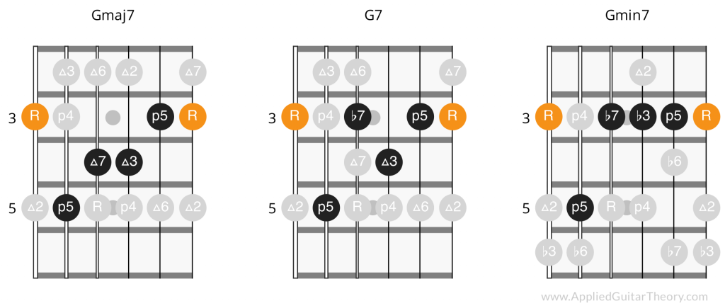 7th Chord Intervals on Guitar