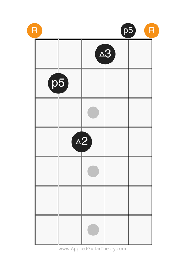 add9 open chord root on 6th string