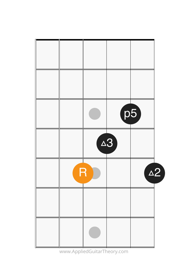 add9 chord root on 4th string