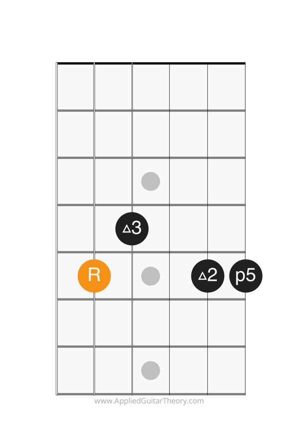 add9 chord root on 5th string
