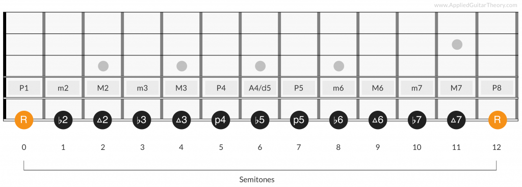 Chromatic scale intervals on guitar fretboard
