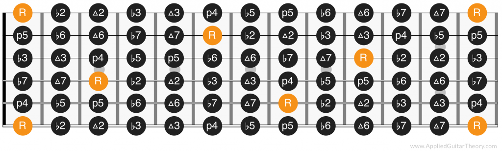 Chromatic scale intervals