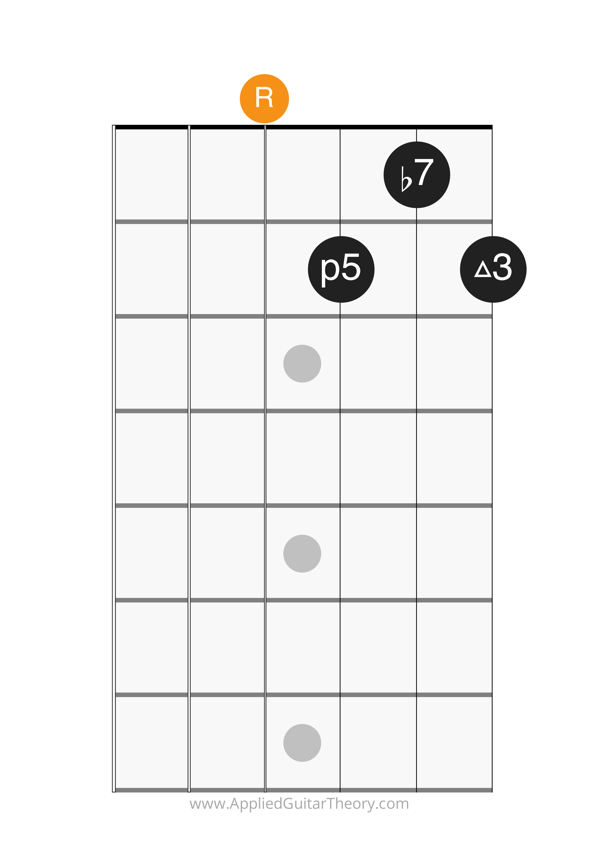 dom7 open chord root on 4th string