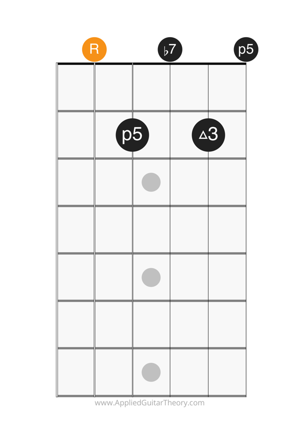 dom7 open chord root on 5th string