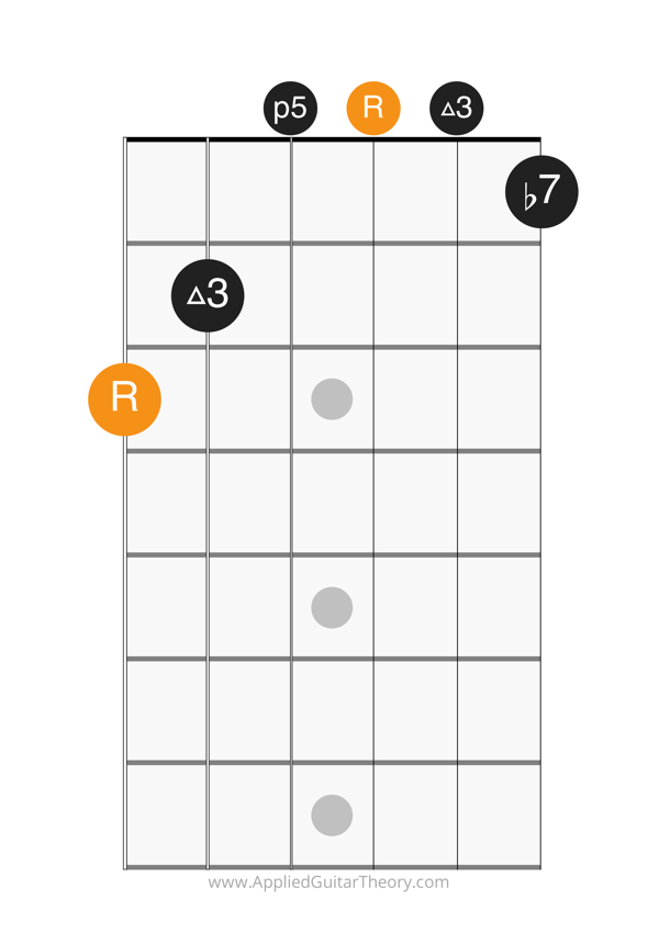 dom7 open chord root on 6th string