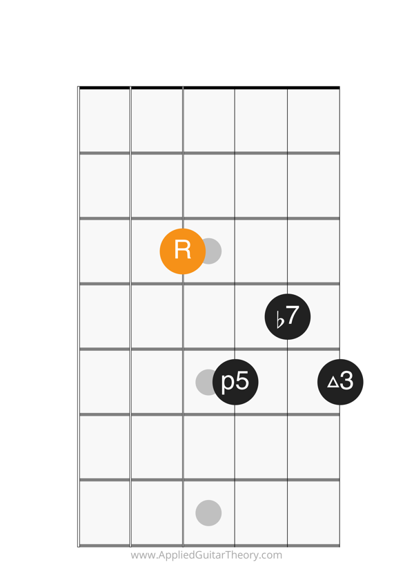dom7 chord root on 4th string