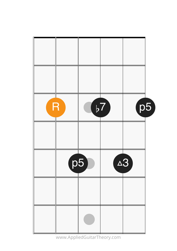 dom7 chord root on 5th string