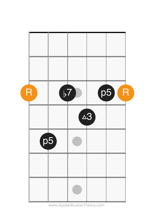 dom7 chord root on 6th string