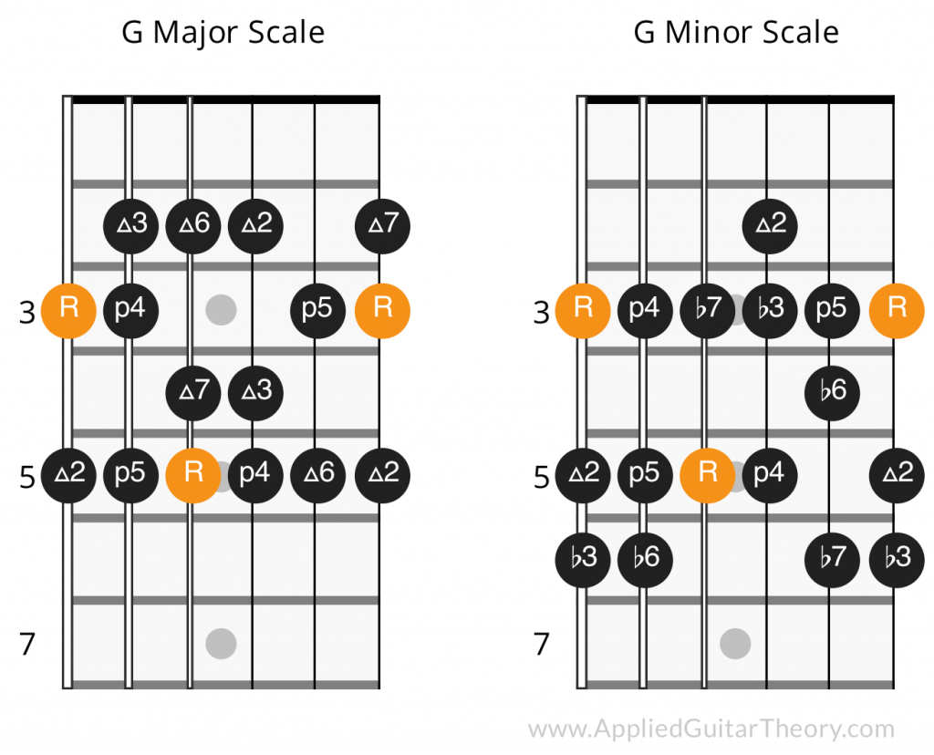 Major Minor Scale Interval Comparison