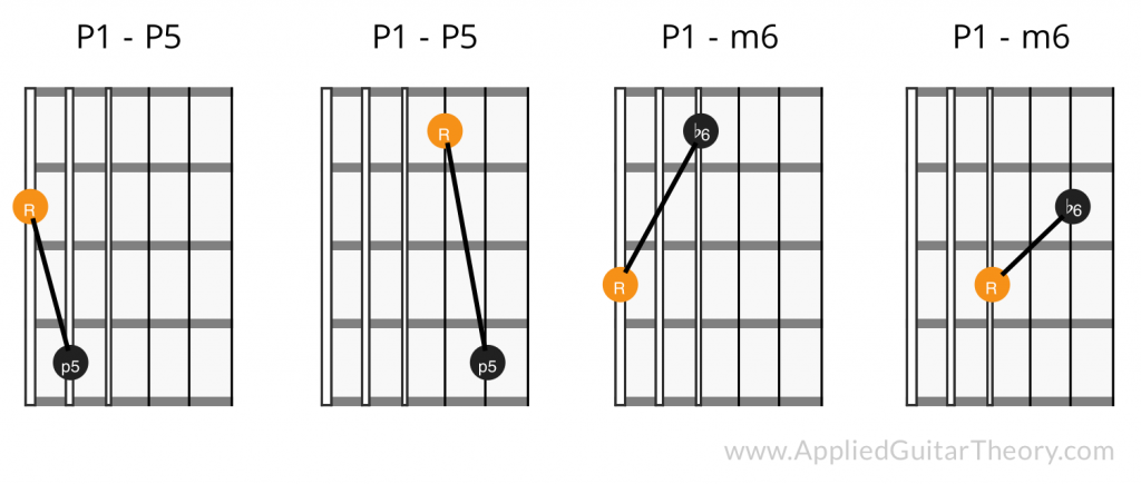Interval patterns on guitar