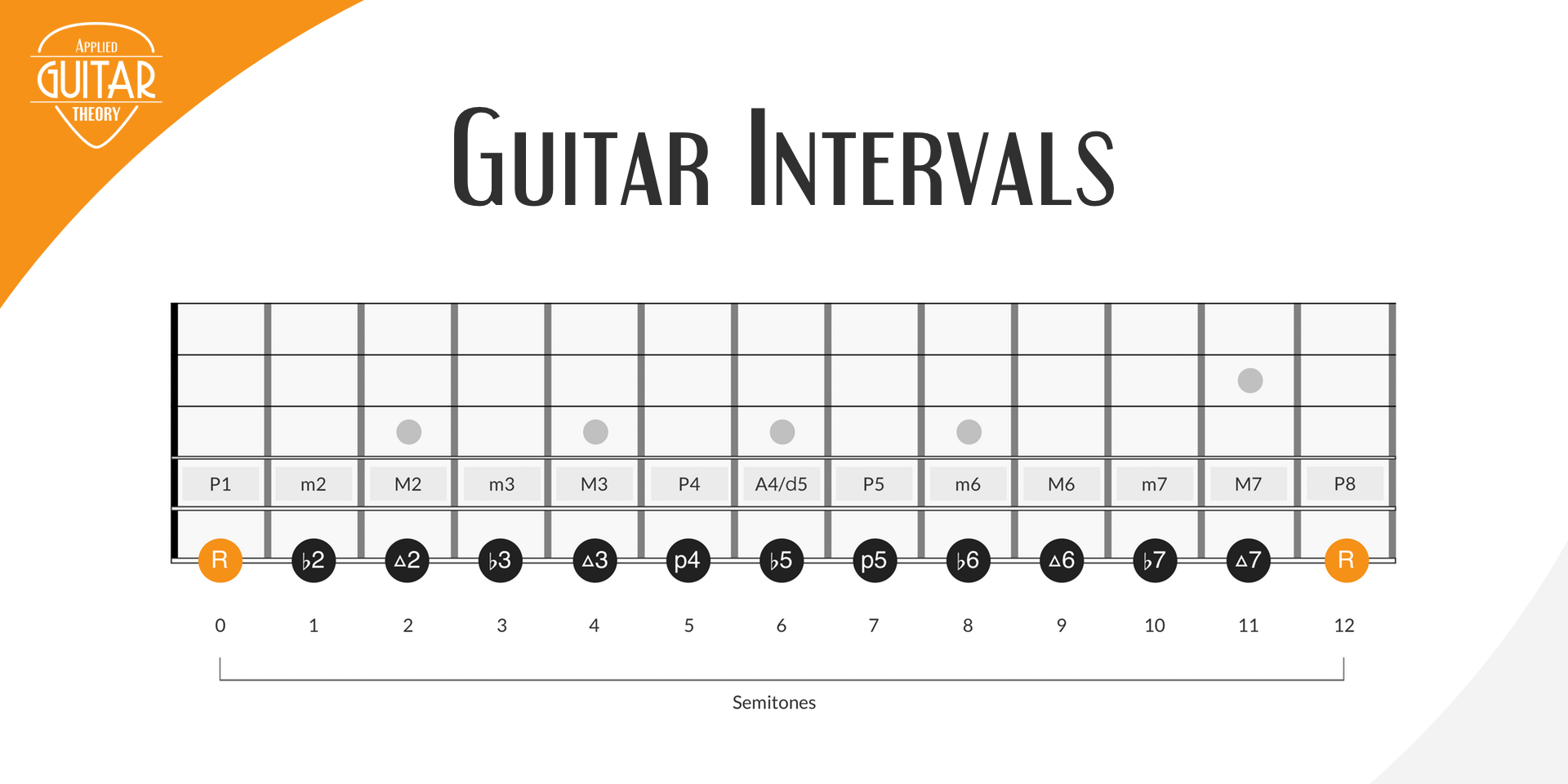 Intervals on guitar featured image